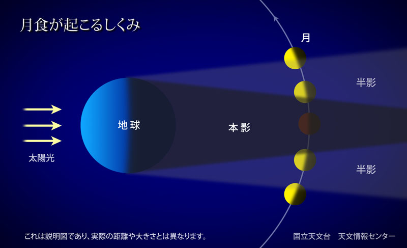 月食とは. 月食がおこるしくみ(説明図)