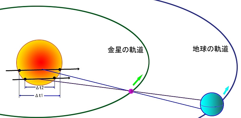 2012年6月6日 ~21世紀最後の「...